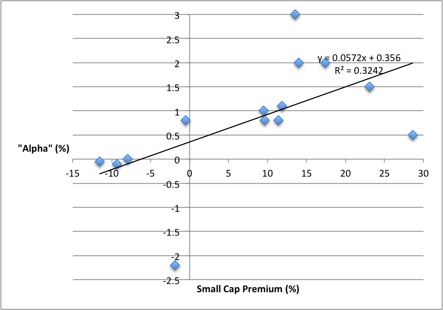 Alpha as a function of small cap premium