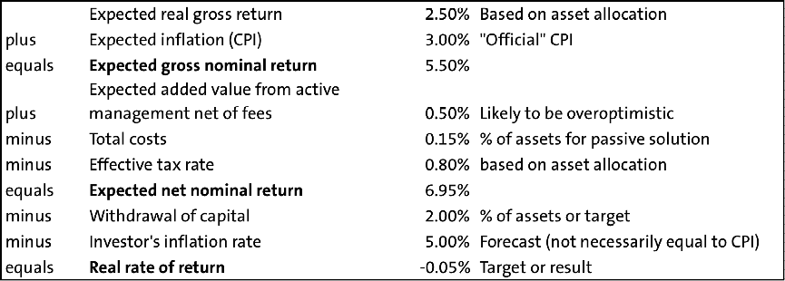 Template for real return calculation