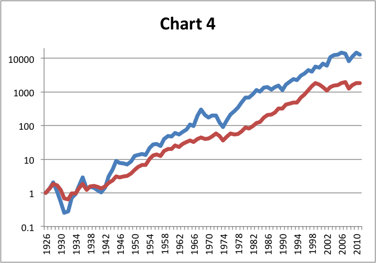 Log return chart